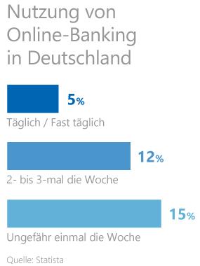 Nutzung von Online-Banking