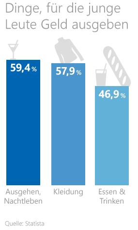 Statistik zu Ausgaben von jungen Leuten