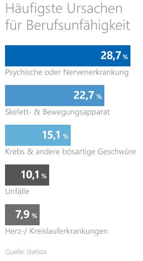 Grafik: Die häufigsten Ursachen für Berufsunfähigkeit