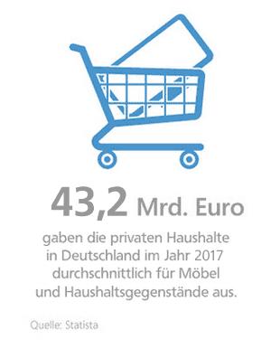 Grafik: Ausgaben für Möbel und Haushaltsgegenstände