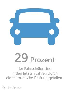 Grafik: Durchfallquote in der theoretischen Führerscheinprüfung