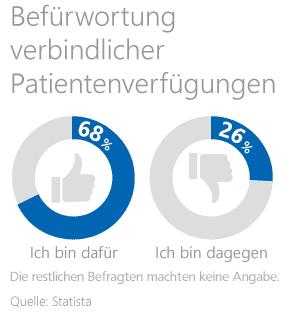 Grafik: Meinung der Deutschen zur Patientenverfügung