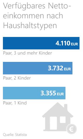 Grafik: Verfügbares Nettoeinkommen je Haushalt
