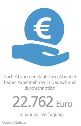 Grafik: Verfügbares Einkommen Deutschland