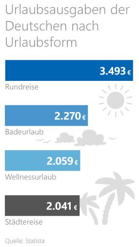 Statistik zu den Urlaubsausgaben der Deutschen